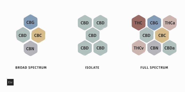 El CBD de Espectro Completo vs el CBD aislado