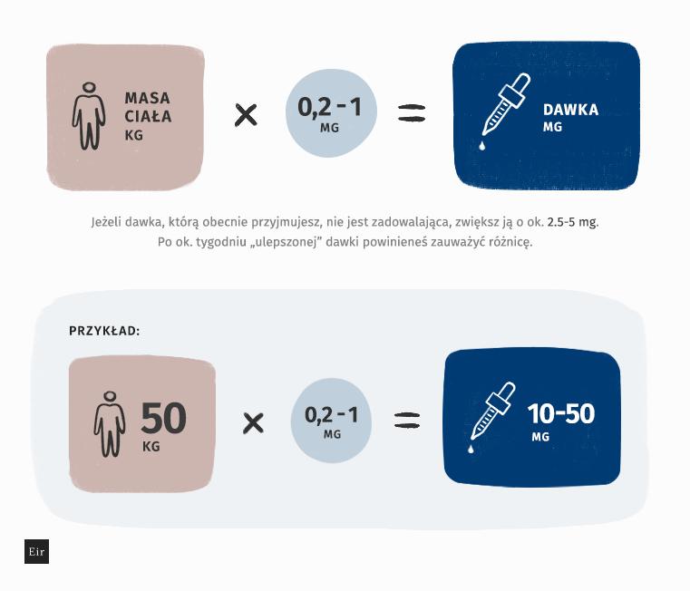 Dawka CBD na kilogram masy ciała