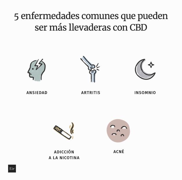 5 enfermedades comunes que pueden ser más llevaderas con CBD: ansiedad, artritis, insomnio, adicción a la nicotina y acné