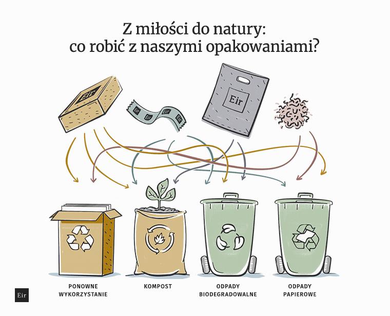 Co robić z opakowaniami od Eir Heath: instrukcja recyklingowa