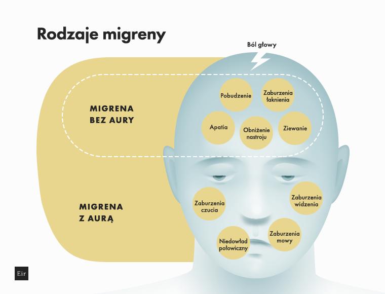 Symptomy charakterystyczne dla migreny z aurą oraz bez aury