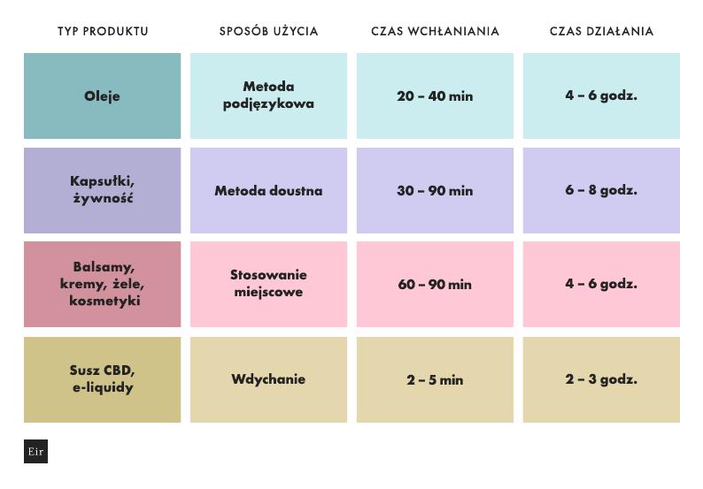 Długość działania różnych produktów CBD - oleje, kapsułki, żywność, balsamy, kremy, żele, kosmetyki, susz CBD, e-liquidy