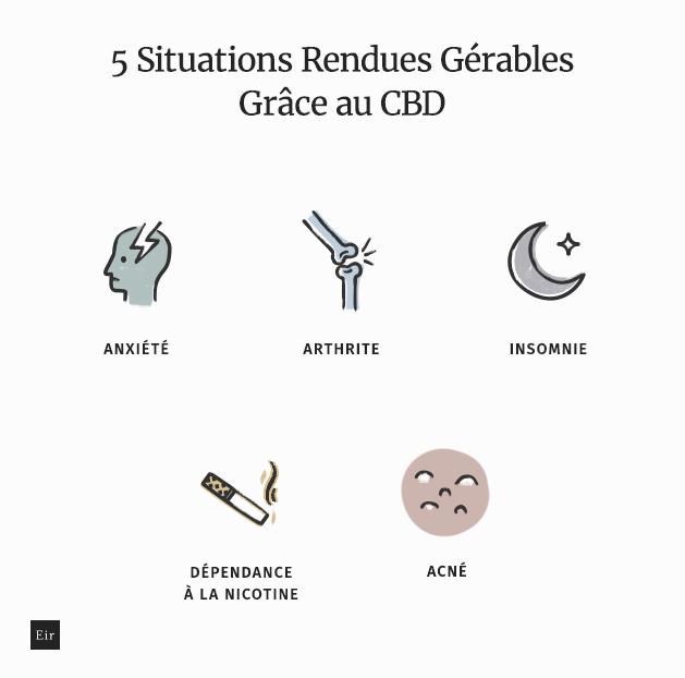 5 situations rendues gérables grâce au CBD: anxiété, arthrite, insomnie, dépendance à la nicotine, acné
